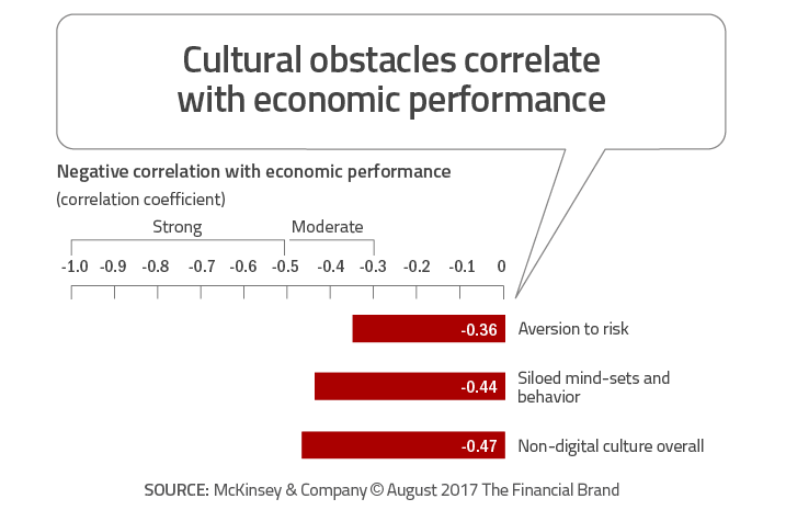 Cultural_obstacles_correlate_with_economic_performance_rev