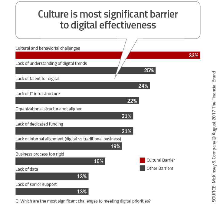Culture_is_most_significant_barrier_to_digital_effectiveness