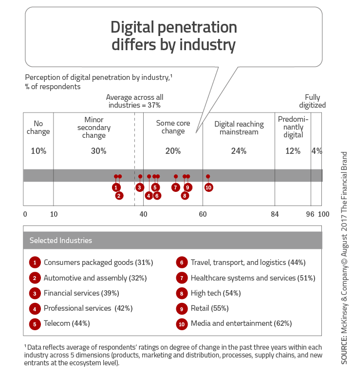Digital_penetration_differs_by_industry